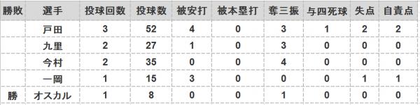 2016年第74戦投手成績