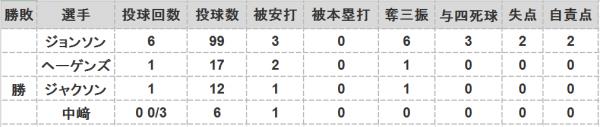 2016年第72戦投手成績