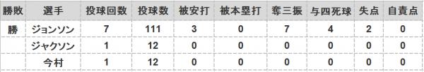 2016年第83戦投手成績