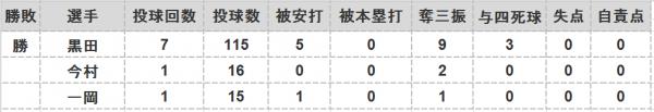 2016年第92戦投手成績