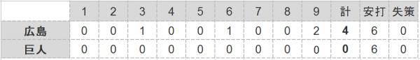 2016年第95戦試合結果