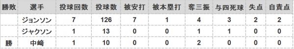 2016年第88戦投手成績