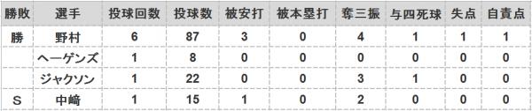 2016年第81戦投手成績