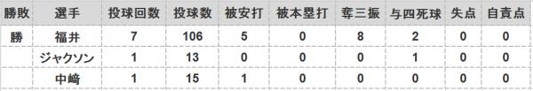 2016年第95戦投手成績