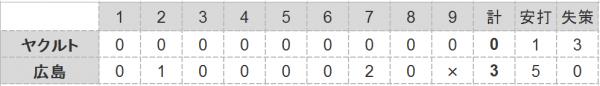 2016年第115戦試合結果