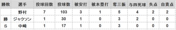 2016年第108戦投手成績