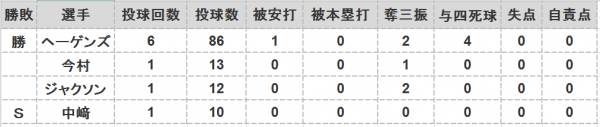 2016年第115戦投手成績