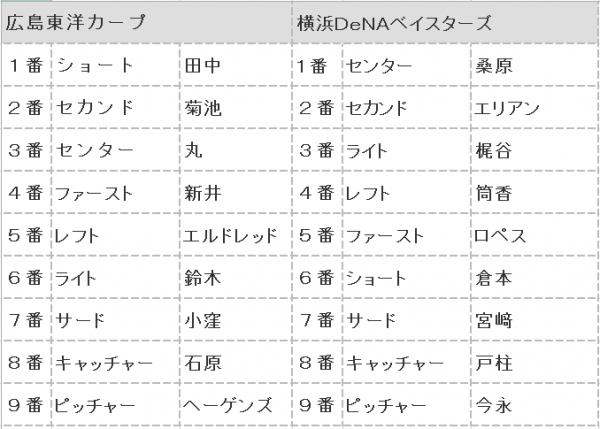 2016年第110戦スタメン