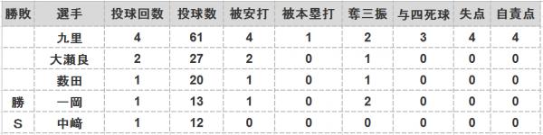 2016年第118戦投手成績