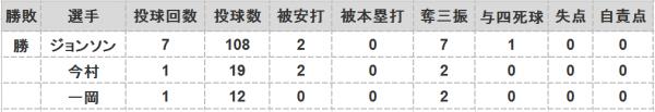2016年第111戦投手成績