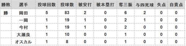 2016年第135戦投手成績