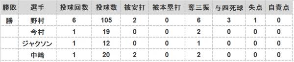 2016年日本シリーズ第2戦投手成績
