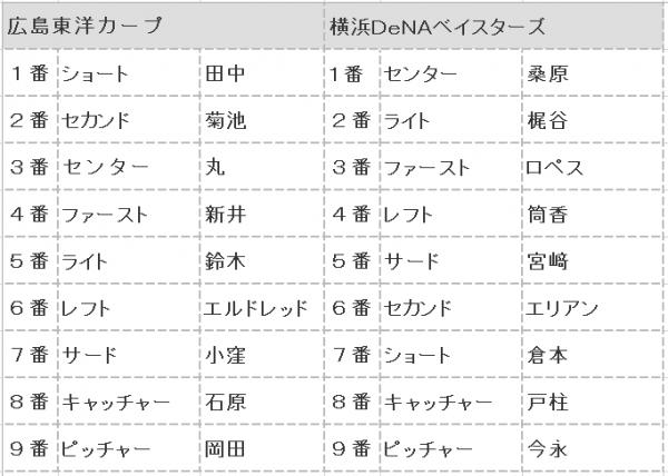 2016年CSファイナル第4戦スタメン