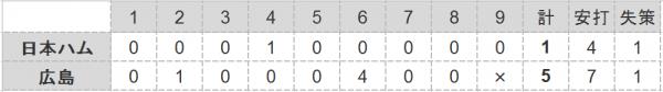 2016年日本シリーズ第2戦試合結果