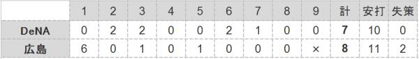 2016年CSファイナル第4戦試合結果