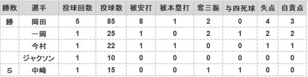 2016年CSファイナル第4戦投手成績