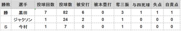 2016年最終戦投手成績