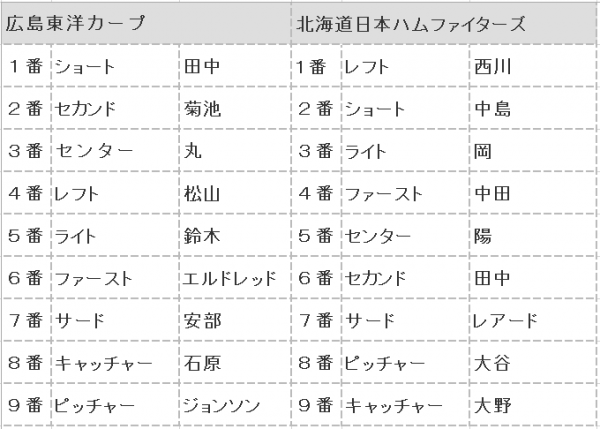 2016年日本シリーズ第1戦