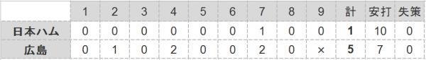 2016年日本シリーズ第1戦試合結果