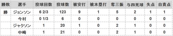 2016年日本シリーズ第1戦投手成績